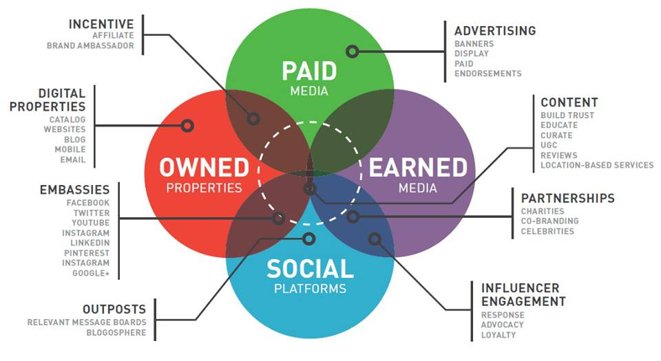 A content marketing infographic detailing its many facets.
